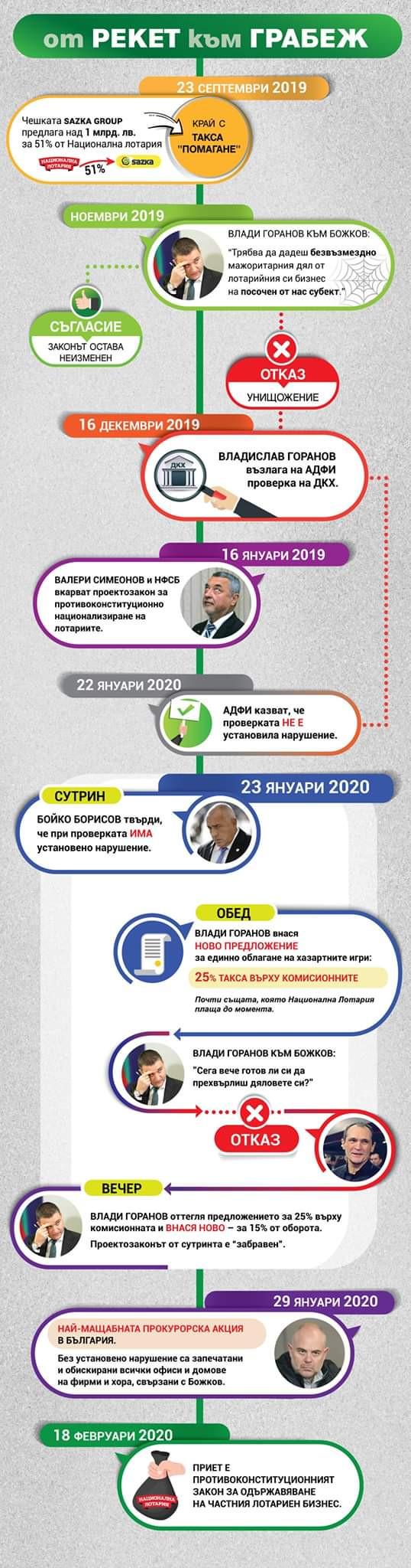 Божков отговори на Гешев с нова публикация, като включи в схемата и него (СНИМКА) 1